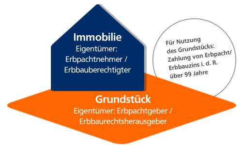 Erbpacht-Erbbaurecht_Grundstueck-Haus